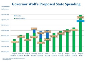House R Approproiations Analysis of Wolf Budget